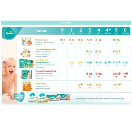 Купить Pampers Подгузники Pampers Premium Care Midi 5-9 кг (80 шт) Размер 3
